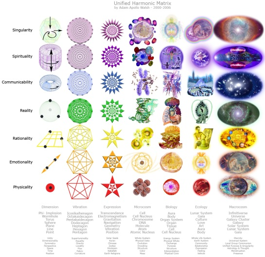 Unified Harmonic Matrix